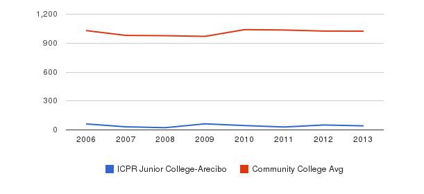 ICPR Junior College-Arecibo Part-Time Students&nbsp(2006-2013)