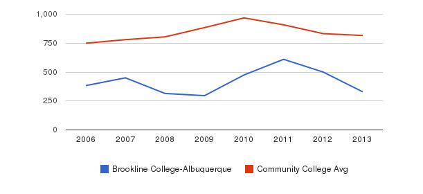 Brookline College-Albuquerque Full-Time Students&nbsp(2006-2013)