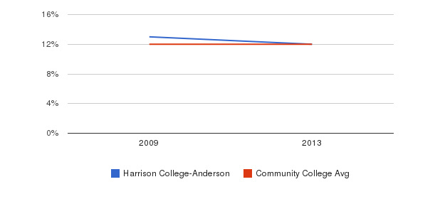 Harrison College-Anderson Black&nbsp(2009-2013)