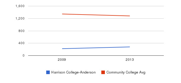 Harrison College-Anderson Total Enrollment&nbsp(2009-2013)