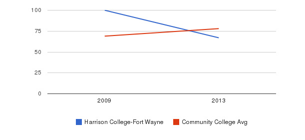 Harrison College-Fort Wayne Percent Admitted&nbsp(2009-2013)