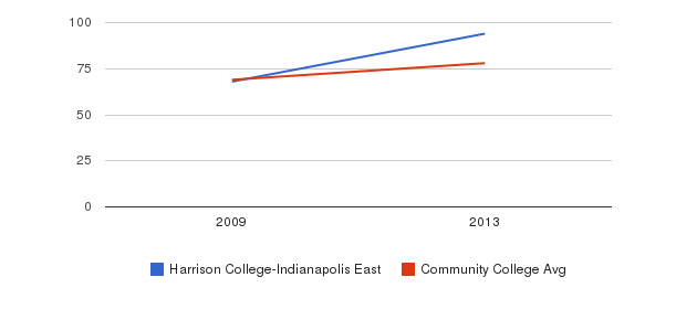 Harrison College-Indianapolis East Percent Admitted&nbsp(2009-2013)