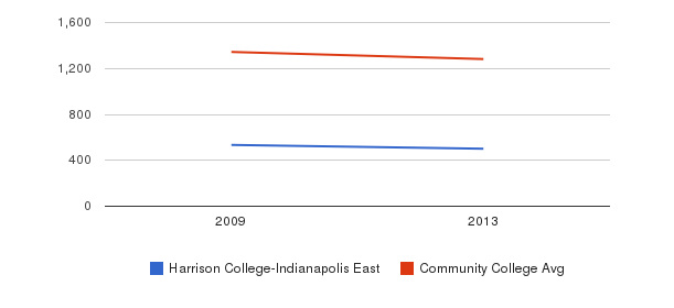 Harrison College-Indianapolis East Total Enrollment&nbsp(2009-2013)