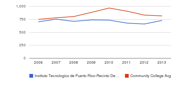 Instituto Tecnologico de Puerto Rico-Recinto De Manati Full-Time Students&nbsp(2006-2013)