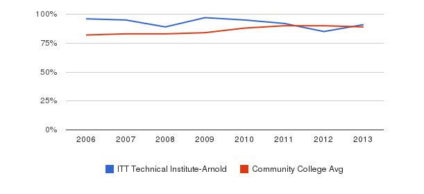 ITT Technical Institute-Arnold % Students Receiving Some Financial Aid&nbsp(2006-2013)