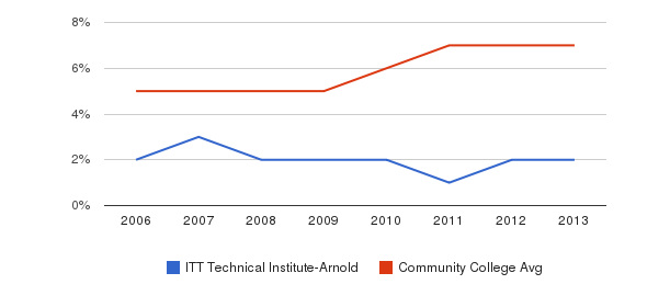 ITT Technical Institute-Arnold Hispanic&nbsp(2006-2013)