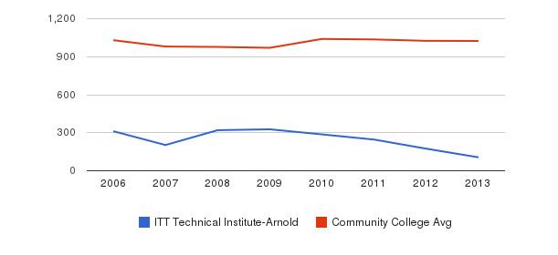 ITT Technical Institute-Arnold Part-Time Students&nbsp(2006-2013)