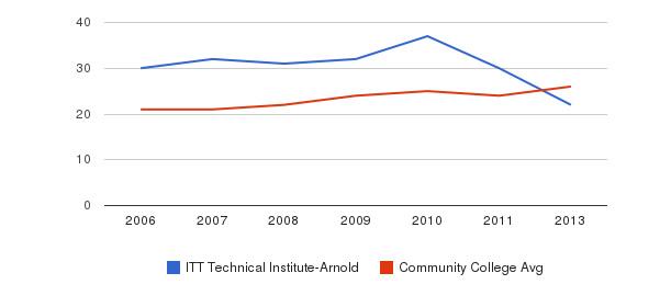 ITT Technical Institute-Arnold student staff&nbsp(2006-2013)