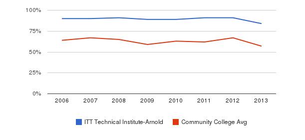 ITT Technical Institute-Arnold White&nbsp(2006-2013)