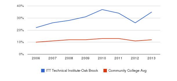ITT Technical Institute-Oak Brook Black&nbsp(2006-2013)