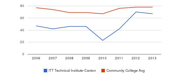 ITT Technical Institute-Canton Percent Admitted&nbsp(2006-2013)