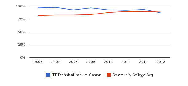 ITT Technical Institute-Canton % Students Receiving Some Financial Aid&nbsp(2006-2013)