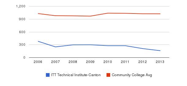 ITT Technical Institute-Canton Part-Time Students&nbsp(2006-2013)