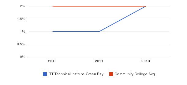ITT Technical Institute-Green Bay More&nbsp(2010-2013)
