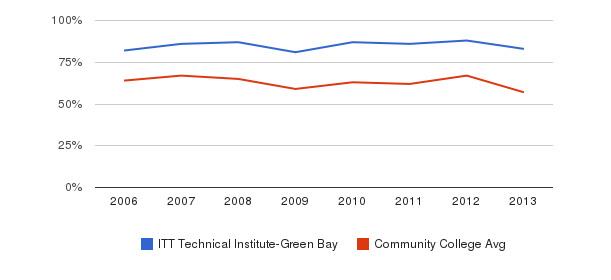 ITT Technical Institute-Green Bay White&nbsp(2006-2013)