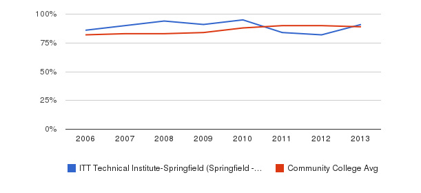 ITT Technical Institute-Springfield (Springfield - 22153) % Students Receiving Some Financial Aid&nbsp(2006-2013)
