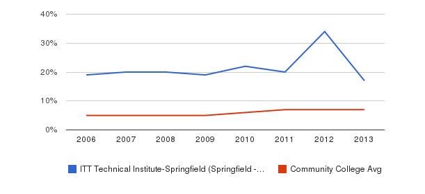 ITT Technical Institute-Springfield (Springfield - 22153) Hispanic&nbsp(2006-2013)