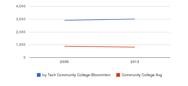Ivy Tech Community College-Bloominton Full-Time Students&nbsp(2009-2013)