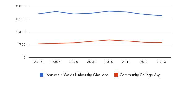 Johnson & Wales University-Charlotte Full-Time Students&nbsp(2006-2013)