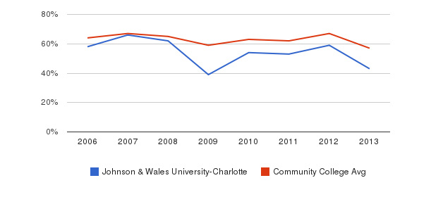 Johnson & Wales University-Charlotte White&nbsp(2006-2013)