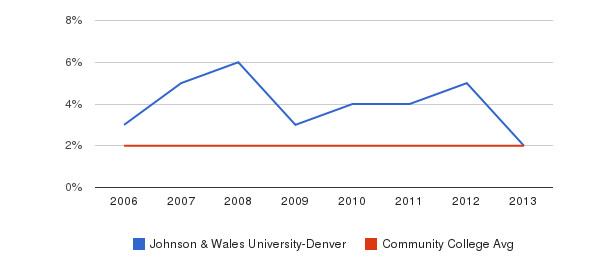 Johnson & Wales University-Denver Asian&nbsp(2006-2013)