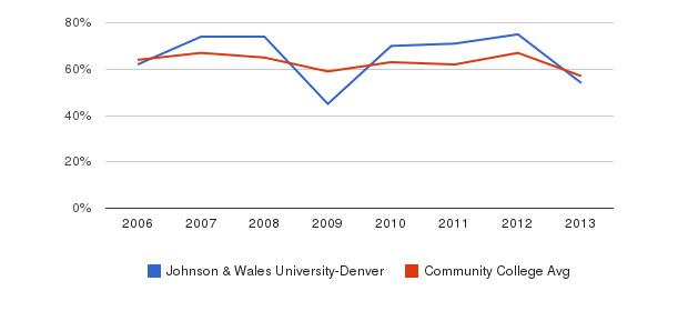 Johnson & Wales University-Denver White&nbsp(2006-2013)