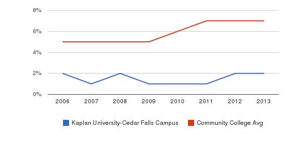 Kaplan University-Cedar Falls Campus Hispanic&nbsp(2006-2013)