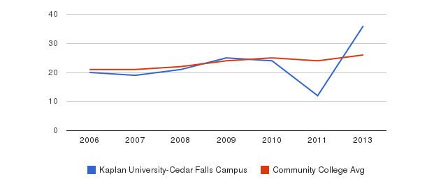 Kaplan University-Cedar Falls Campus student staff&nbsp(2006-2013)