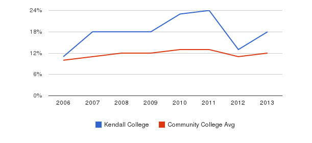 Kendall College Black&nbsp(2006-2013)
