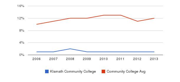 Klamath Community College Black&nbsp(2006-2013)