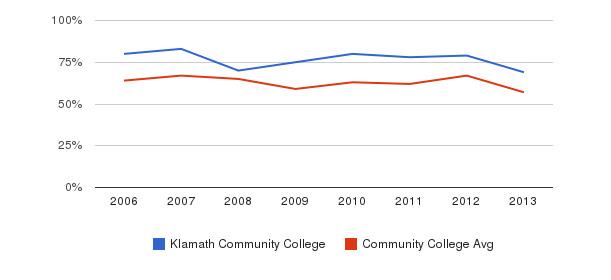 Klamath Community College White&nbsp(2006-2013)