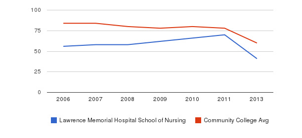 Lawrence Memorial Hospital School of Nursing Total Faculty&nbsp(2006-2013)