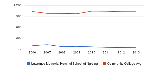 Lawrence Memorial Hospital School of Nursing Part-Time Students&nbsp(2006-2013)