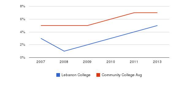 Lebanon College Hispanic&nbsp(2007-2013)