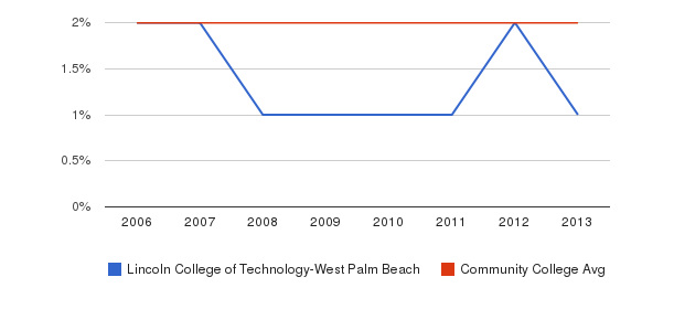 Lincoln College of Technology-West Palm Beach Asian&nbsp(2006-2013)