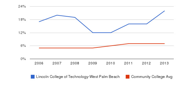 Lincoln College of Technology-West Palm Beach Hispanic&nbsp(2006-2013)