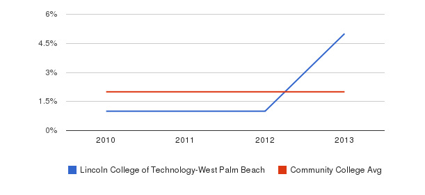 Lincoln College of Technology-West Palm Beach More&nbsp(2010-2013)