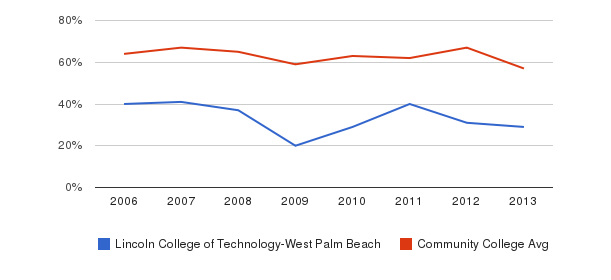 Lincoln College of Technology-West Palm Beach White&nbsp(2006-2013)