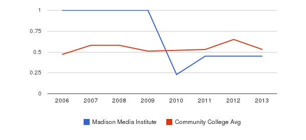 Madison Media Institute Diversity Score&nbsp(2006-2013)