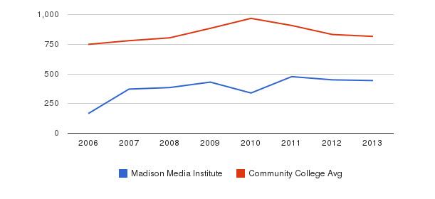 Madison Media Institute Full-Time Students&nbsp(2006-2013)