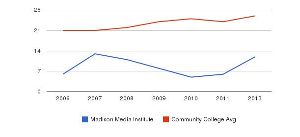 Madison Media Institute student staff&nbsp(2006-2013)