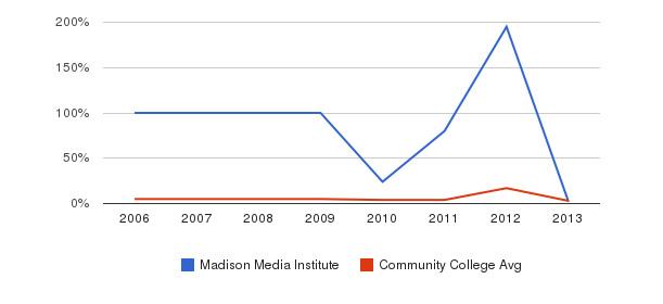 Madison Media Institute Unknown&nbsp(2006-2013)