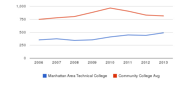 Manhattan Area Technical College Full-Time Students&nbsp(2006-2013)