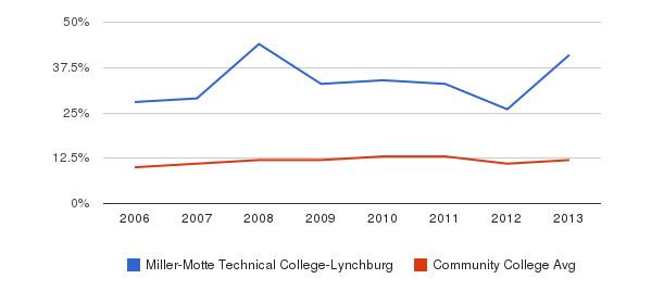 Miller-Motte Technical College-Lynchburg Black&nbsp(2006-2013)