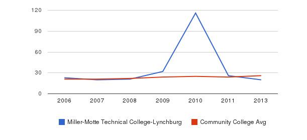 Miller-Motte Technical College-Lynchburg student staff&nbsp(2006-2013)