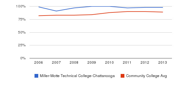 Miller-Motte Technical College-Chattanooga % Students Receiving Some Financial Aid&nbsp(2006-2013)