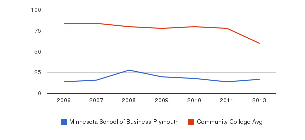 Minnesota School of Business-Plymouth Total Faculty&nbsp(2006-2013)