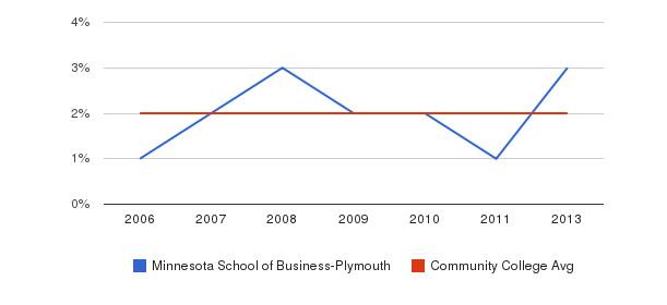 Minnesota School of Business-Plymouth Asian&nbsp(2006-2013)