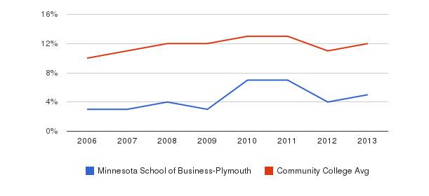 Minnesota School of Business-Plymouth Black&nbsp(2006-2013)