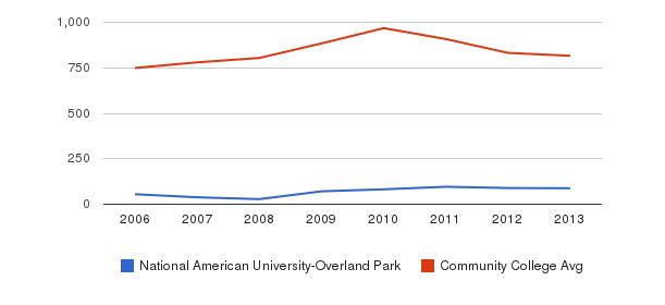 National American University-Overland Park Full-Time Students&nbsp(2006-2013)